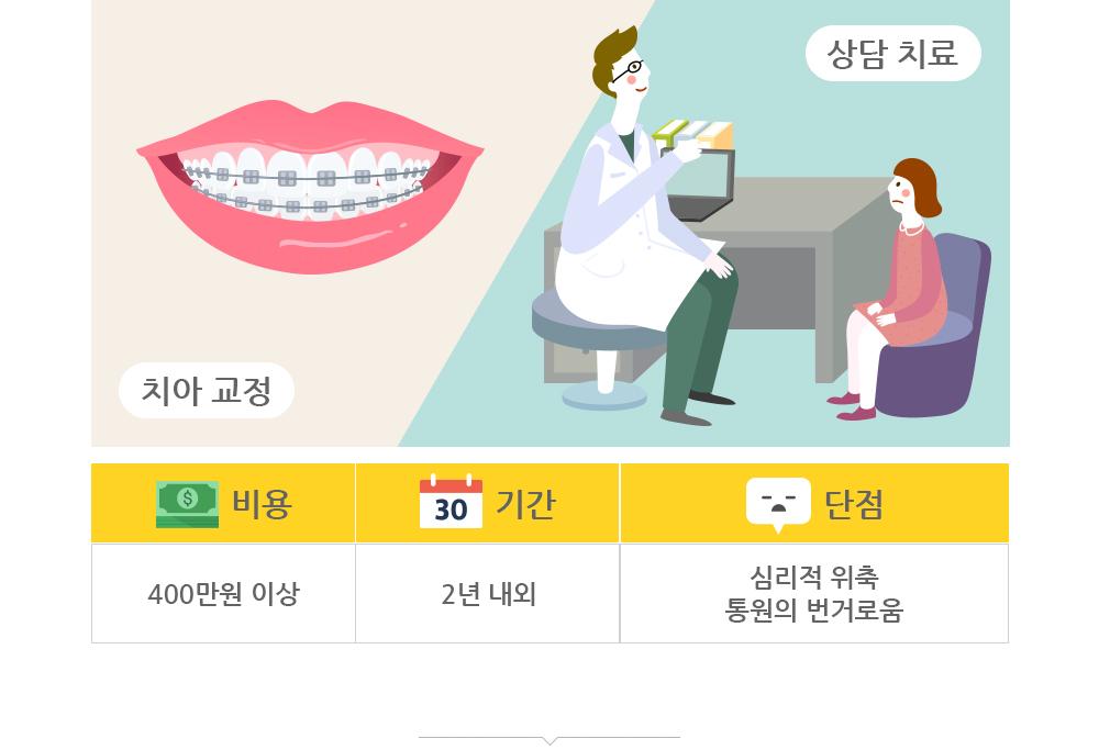 치아교정 및 상담치료의 비용, 기간, 단점 표