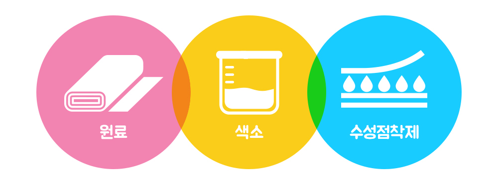 미국 소비자 제품안전개선법(CPSIA) 원료, 색소, 수성점착제 안전검사 통과