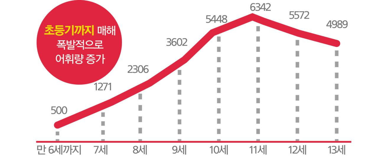 연령별 연평균 증가 어휘량 (출처: 아동 및 청년의 어휘량 발달표)