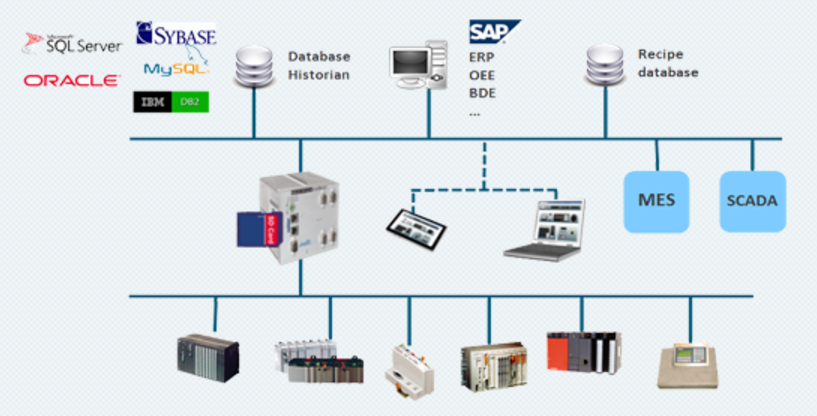 OPC UA Gateway : Industrial IoT