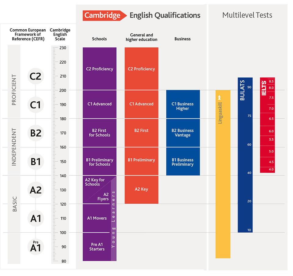 A1(Elementary, 기초) - A2(Pre-Intermediate, 초중급) - B1(Intermediate, 중급) - B2(Upper-Intermediate, 중고급) - C1(Advanced, 고급) - C2(Proficiency, 최상)