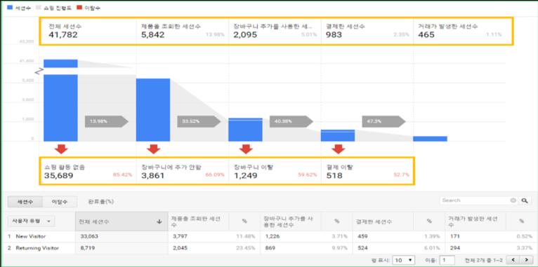 구매패턴 분석