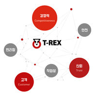 T-REX<br>Vision