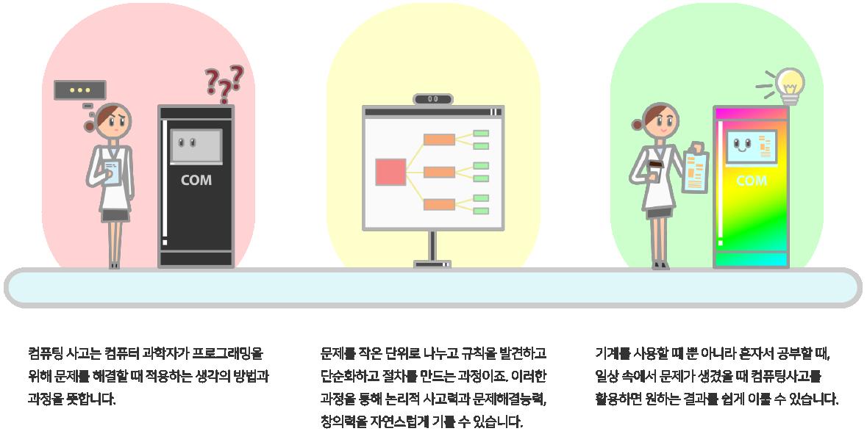 컴퓨팅 사고는 컴퓨터 과학자가 프로그래밍을 위해 문제를 해결할 때 적용하는 생각의 방법과 과정을 뜻합니다. 문제를 작은 단위로 나누고 규칙을 발견하고 단순화하고 절차를 만드는 과정이죠. 이러한 과정을 통해 논리적 사고력과 문제해결능력, 창의력을 자연스럽게 기를 수 있습니다. 기계를 사용할 때 뿐 아니라 혼자서 공부할 때, 일상 속에서 문제가 생겼을 때 컴퓨팅 사고를 활용하면 원하는 결과를 쉽게 이룰 수 있습니다.
