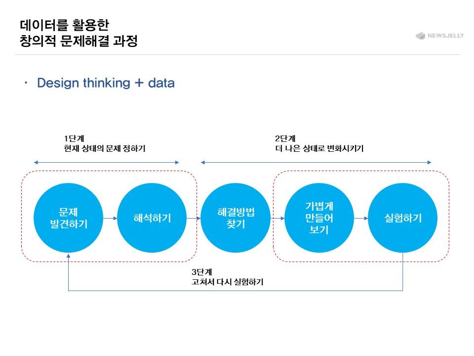 데이터 기반 디자인씽킹, 창의적 문제해결과정