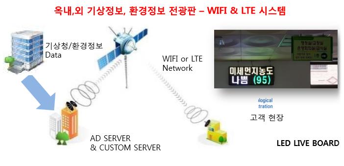 무선 WIFI 기반 노성 정보 자동 Update 시스템 구현