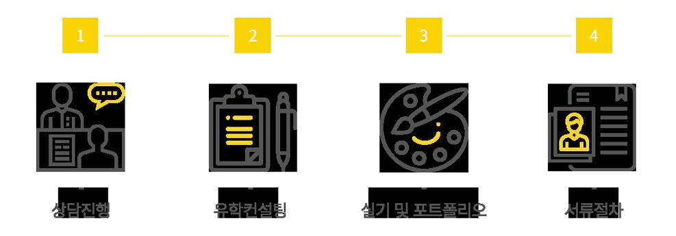 애니벅스 유학 유료 컨설팅 절차