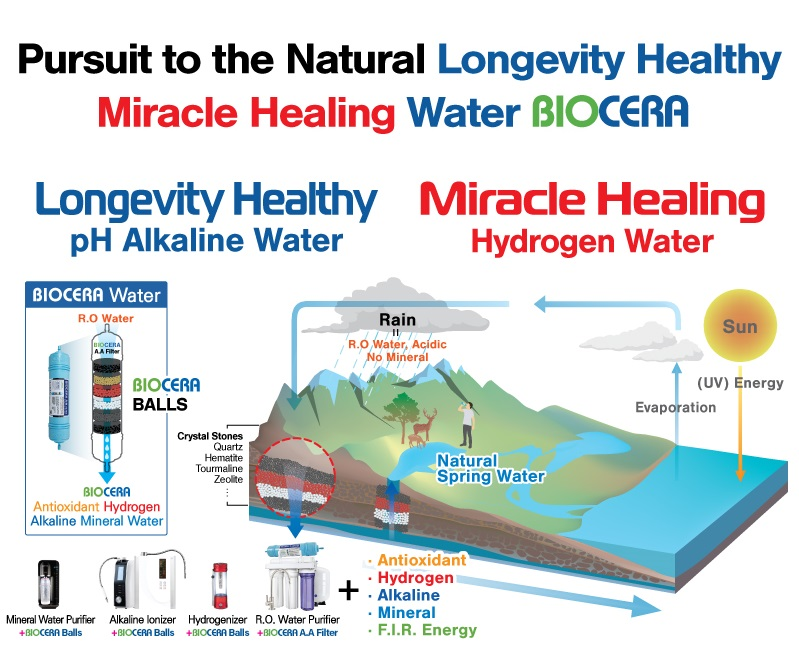 Biocera Natural Longevity Miracle