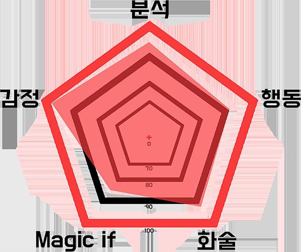5각형 분석