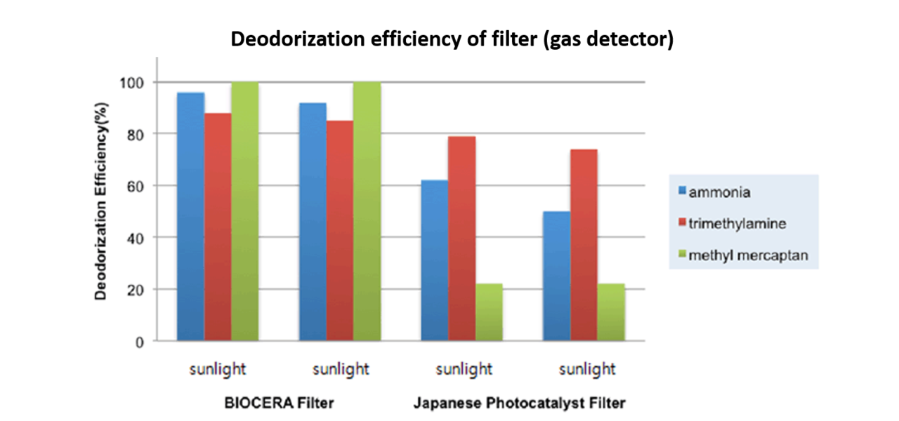 Biocera photocatalyst air filter1
