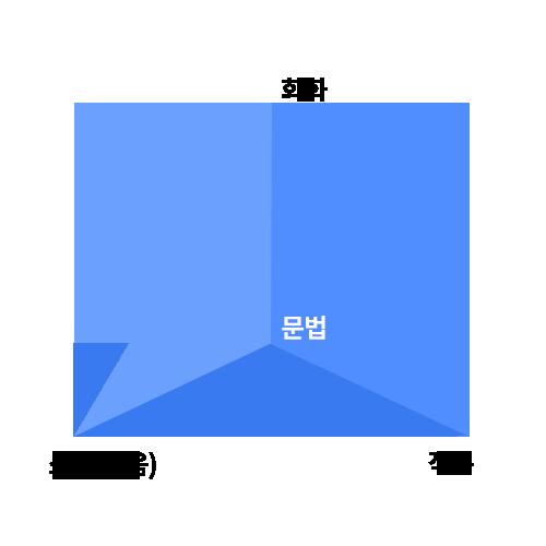 삼각뿔(triangular pyramid)식 학습 구성