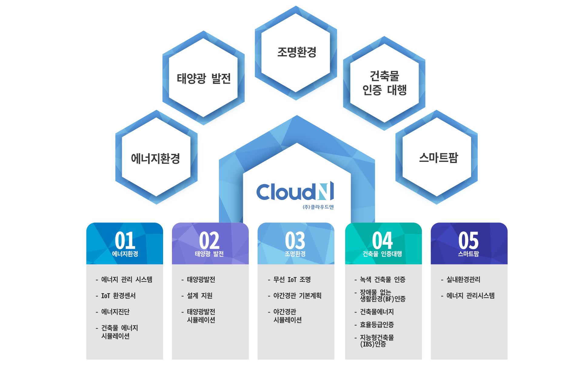 클라우드앤, CloudN 주요 사업 분야 설명