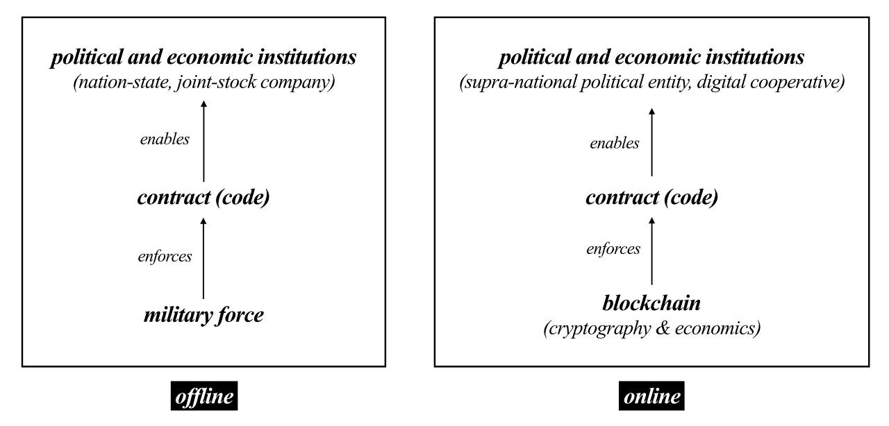 <블록체인은 디지털 네이티브 환경에서 새로운 정치 및 경제구조의 근간이 된다>