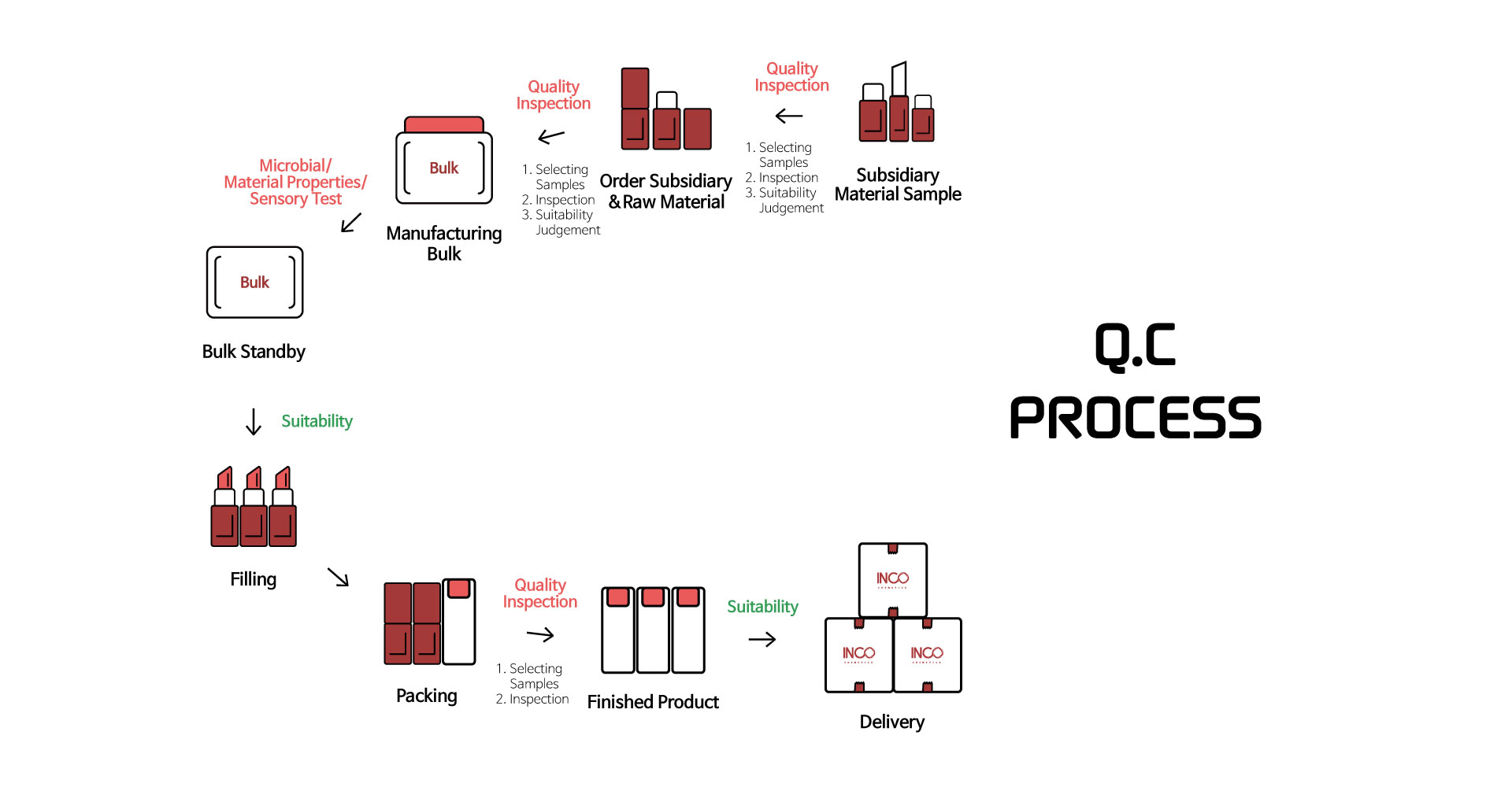 Quality Control System for cosmetic Manufacturing