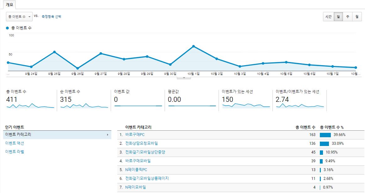 방문자 데이터분석