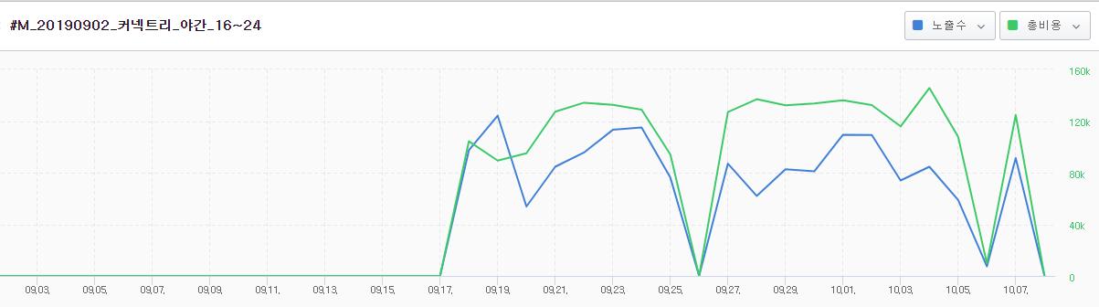 온라인광고데이터 분석