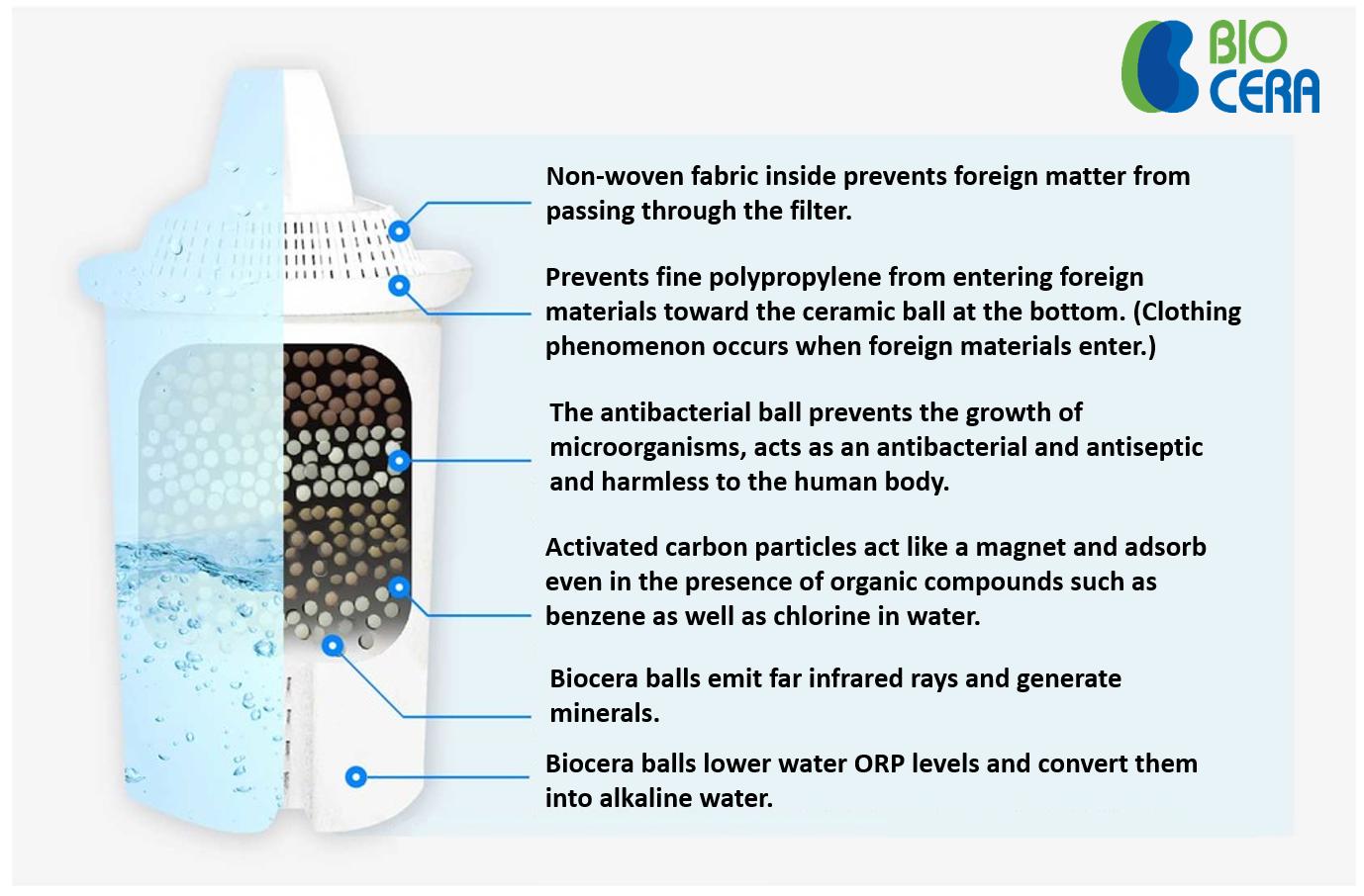 Biocera aa jug filter component detail