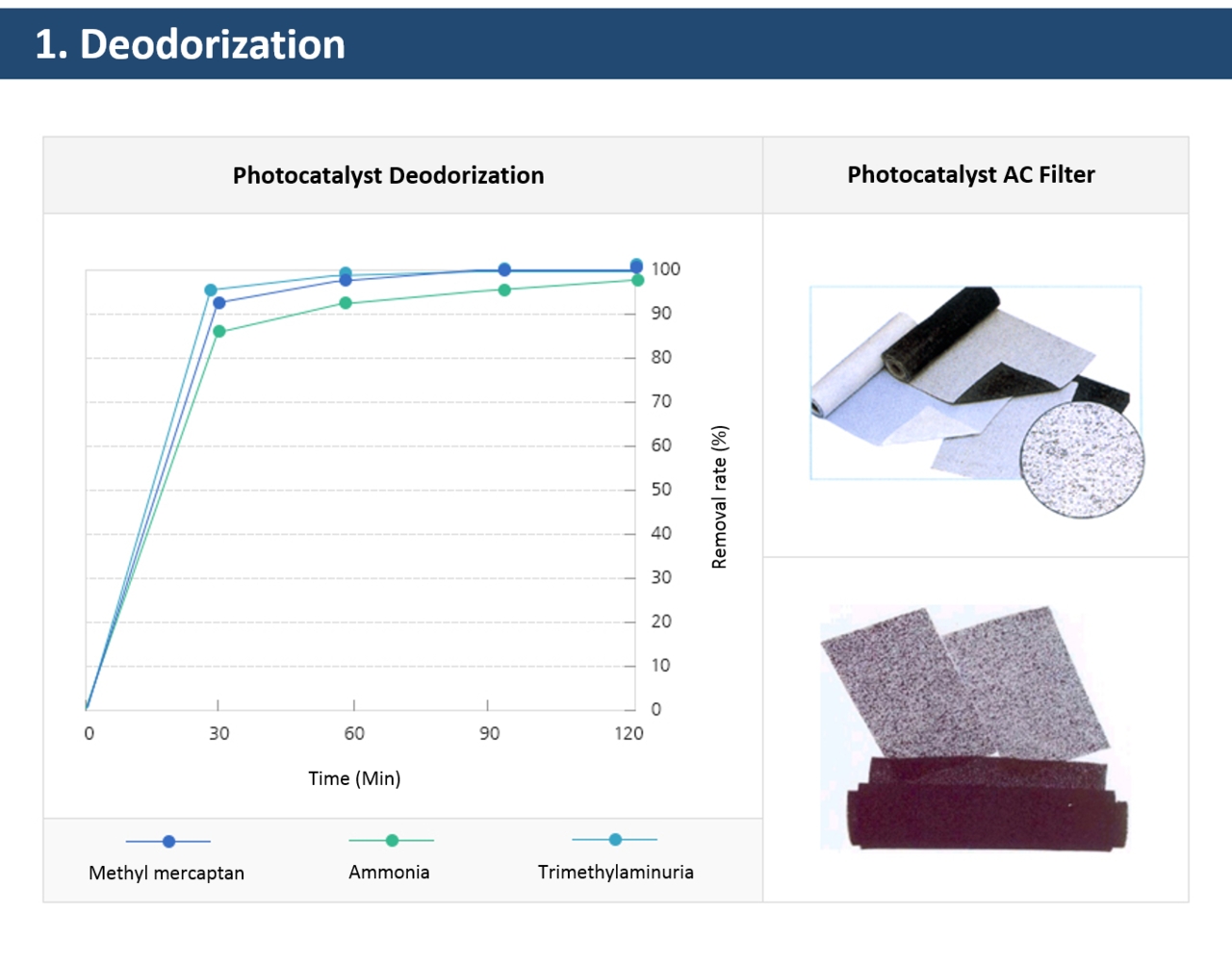 Biocera photocatalyst agent VOC deodorization