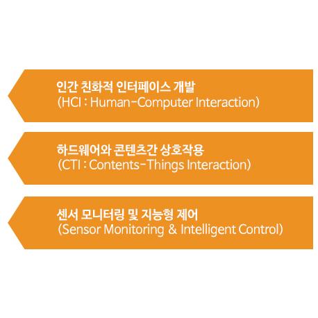 하드웨어와 콘텐츠 융합 기술