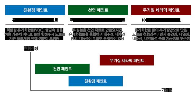 친환경 도료  [vs]  천연 도료  [vs]  무기질 세라믹 도료