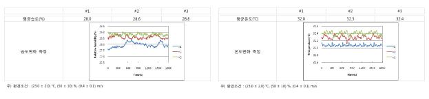 그래프: 기온,기습,기압 측정