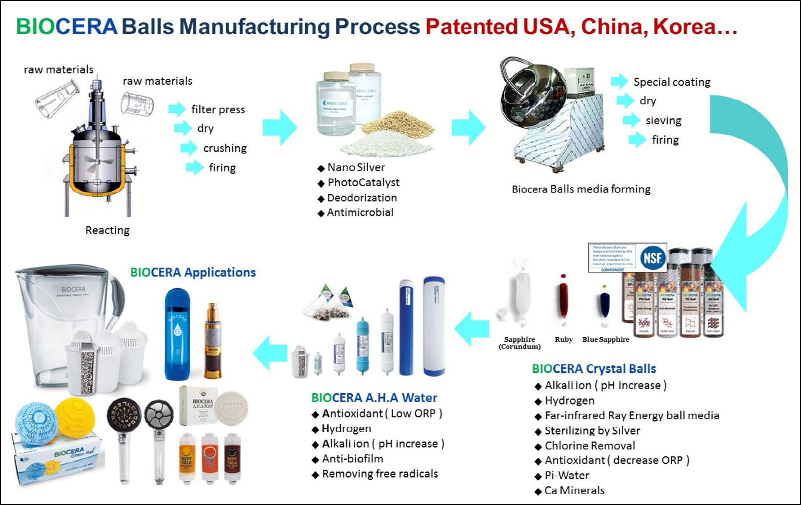 Biocera ceramic balls manufacturing process and its patents