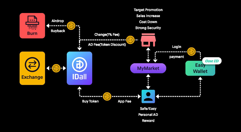 IDall Token Economy