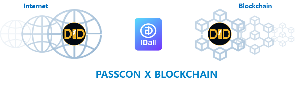 IDall GCODInnovation Decentralized Passwordless Crypto Ecosystem