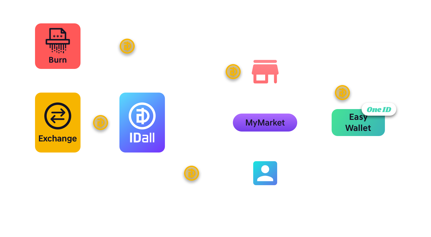 IDall PASSCON Token Ecosystem based on blochchain platform