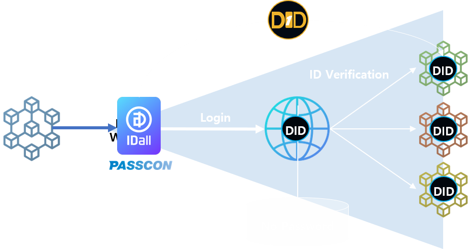 IDall DID Decentralized Identity GCODInnovation decentralized identity based on blockchain