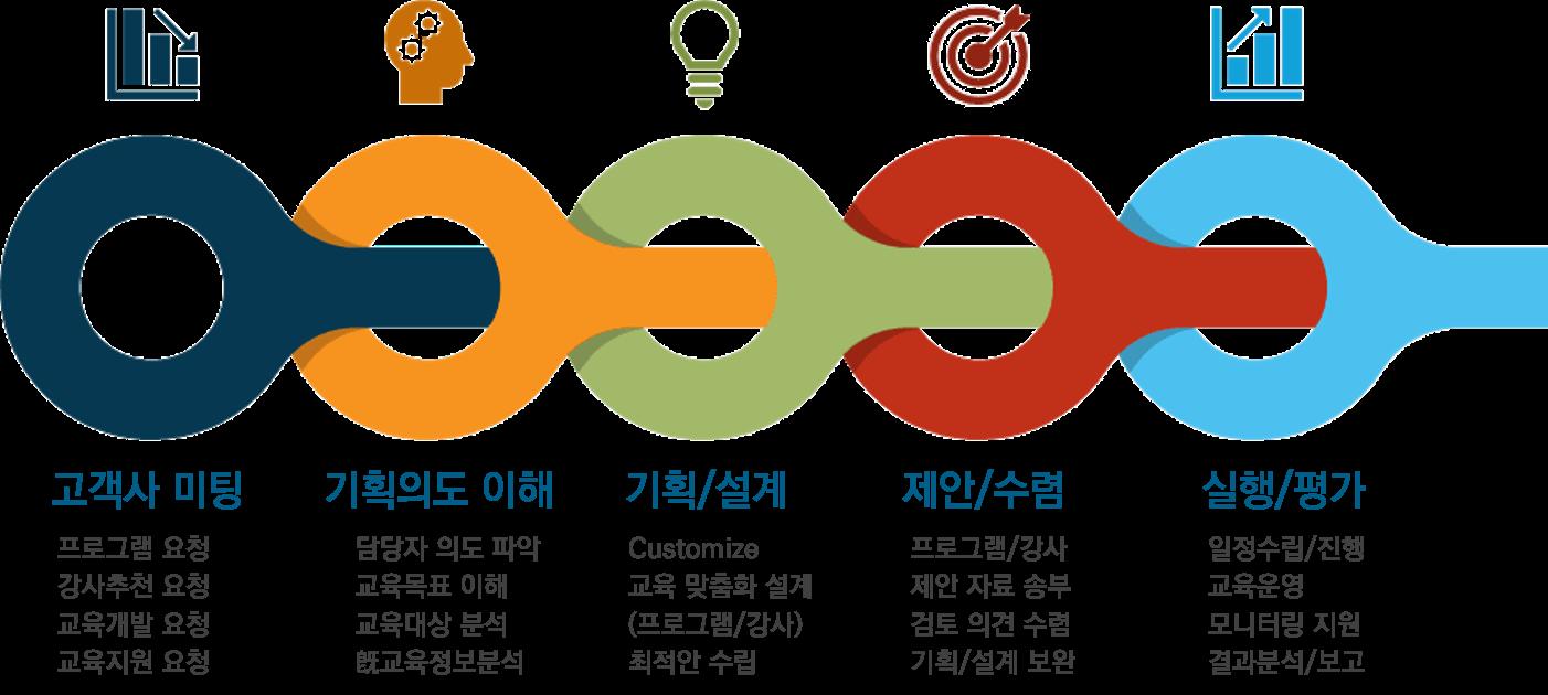 기업교육_샘소타_교육개발_강사섭외_리더십_소통_협업_팀워크_성과관리