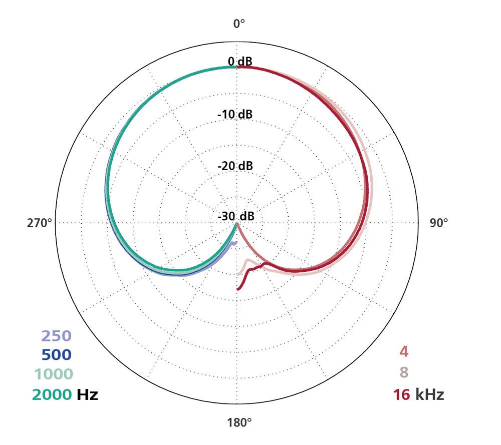 Polar Diagram MK 4P + CMC 6