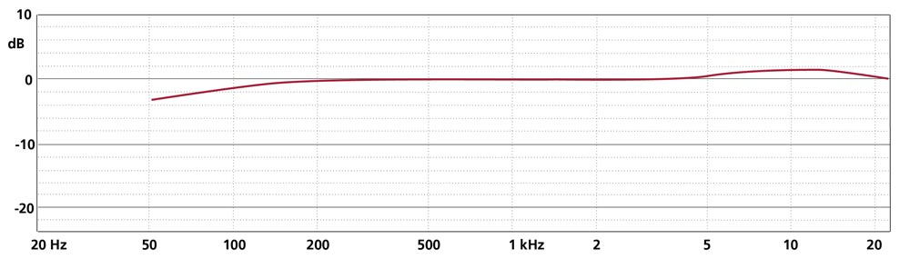 Frequency Response CCM 5 (Cardioid)