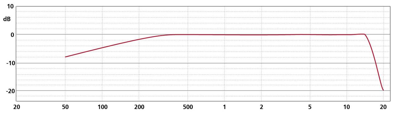 Frequency Response MK 8 + CMC 6