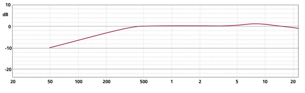 Frequency Response MK 4P + CMC 6