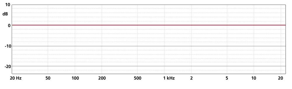 Frequency Response MK 2 + CMC 6
