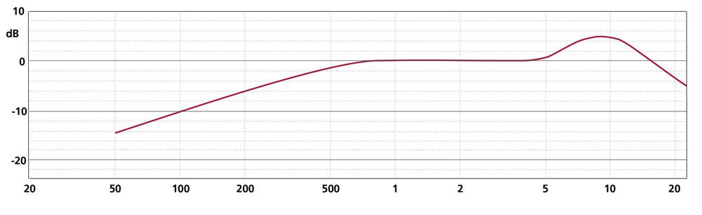 Frequency Response MK 4VXP + CMC 6