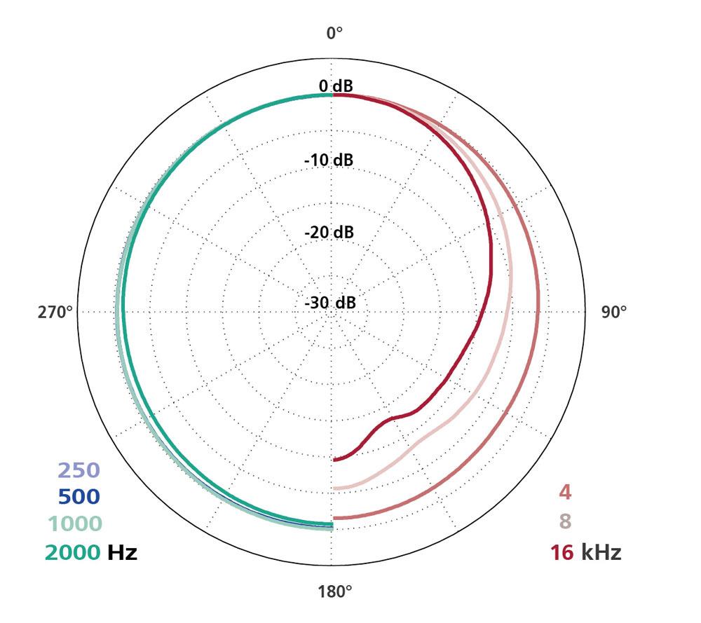 Polar Diagram MK 2H + CMC 6