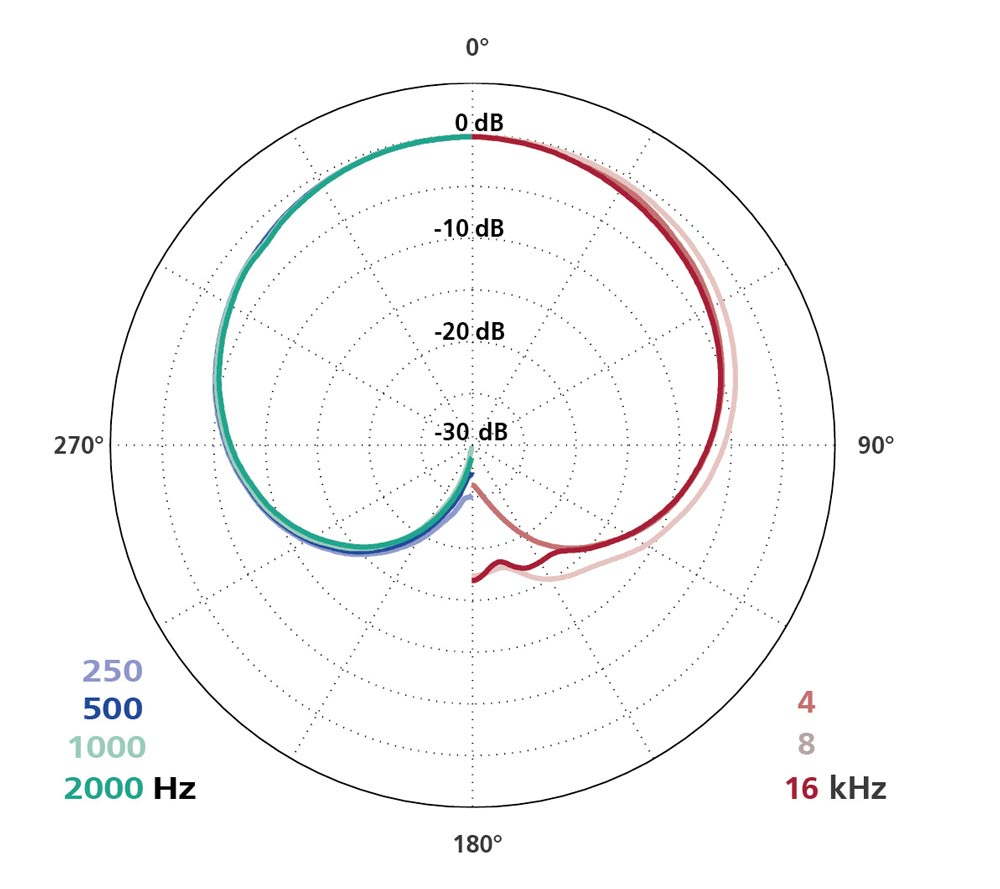 Polar Diagram CCM 5 (Cardioid)