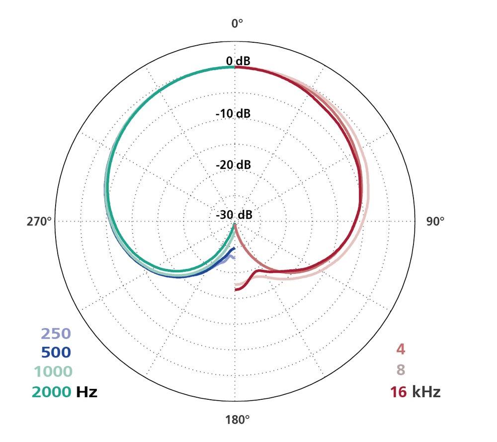 Polar Diagram MK 41V + CMC 6