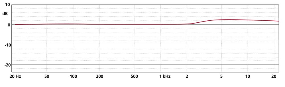 Frequency Response CCM 5 (Omni)