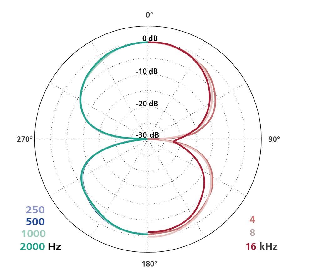 Polar Diagram MK 8 + CMC 6