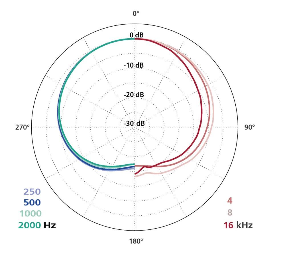 Polar Diagram MK 22 + CMC 6