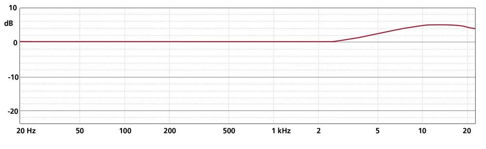 Frequency Response MK 2XS + CMC 6