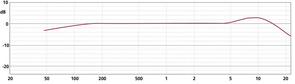 Frequency Response MK 4V + CMC 6