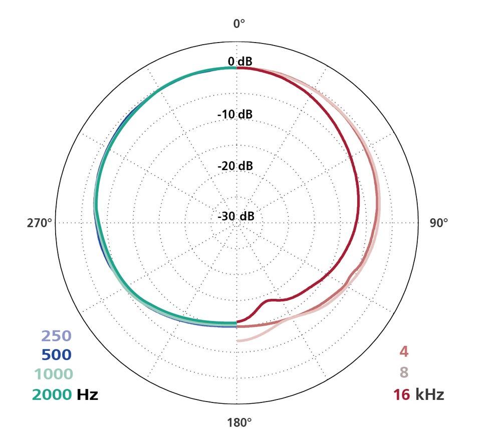Polar Diagram MK 21 + CMC 6