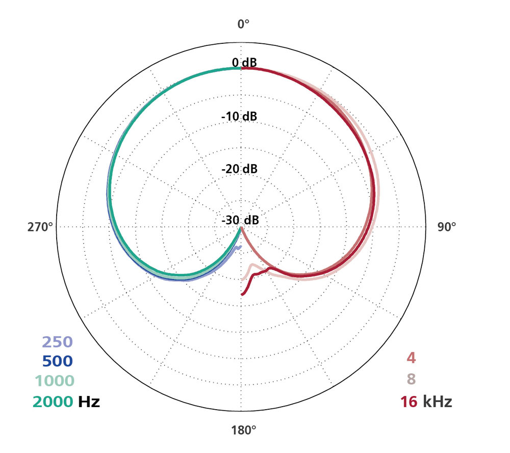Polar Diagram MK 4VXP + CMC 6