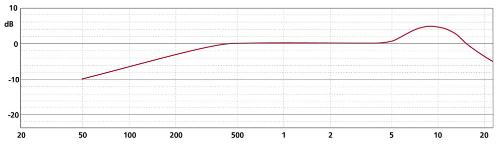 Frequency Response CCM 4VP
