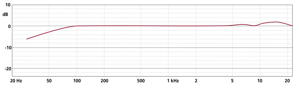 Frequency Response CCM 21