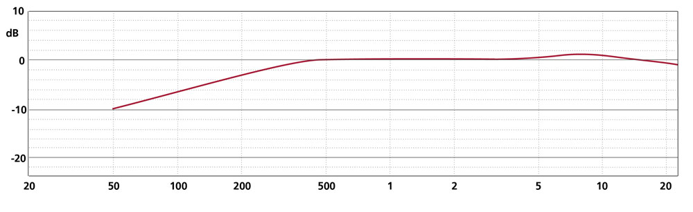 Frequency Response CCM 4P